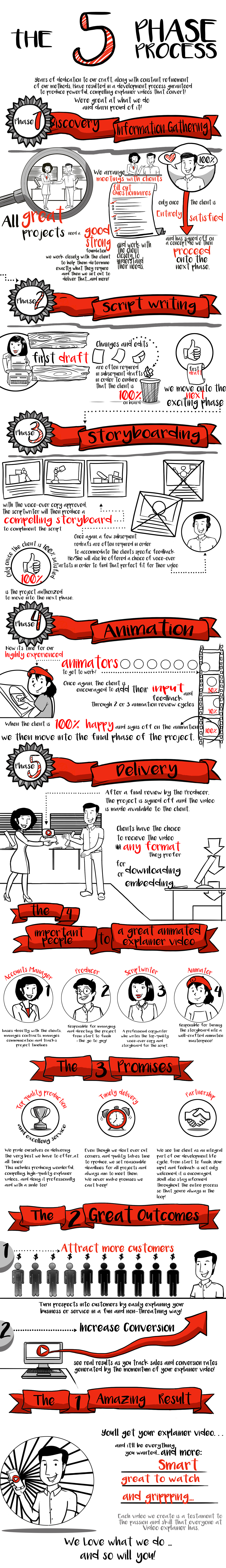 Whiteboard animated video process info graphics